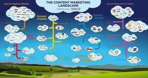 Content Marketing Landscape by Content AMP